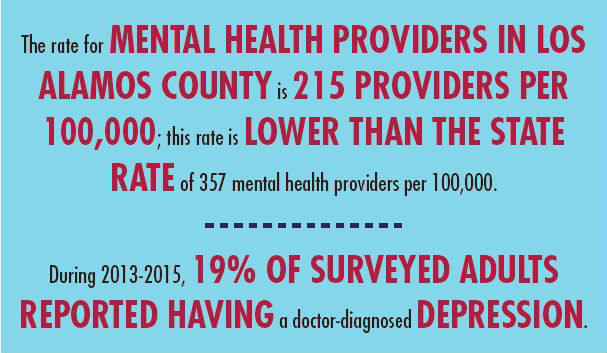 Los Alamos Mental Health Infographic